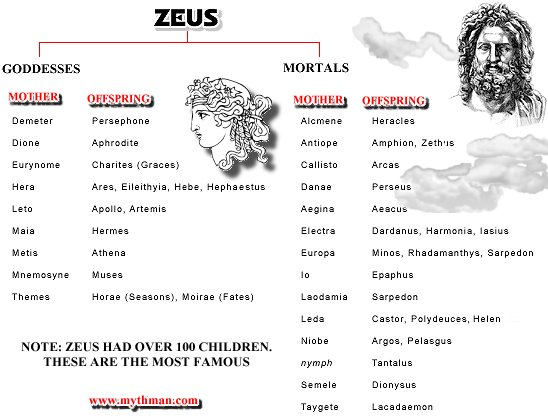 greek gods family tree zeus and hera relationship